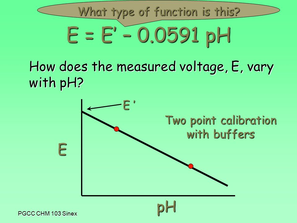 PGCC CHM 103 Sinex How does the measured voltage, E, vary with pH.
