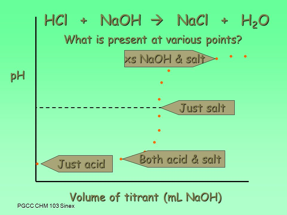 PGCC CHM 103 Sinex pH Volume of titrant (mL NaOH) HCl + NaOH  NaCl + H 2 O pH = 7 Just acid Just salt Both acid & salt xs NaOH & salt What is present at various points