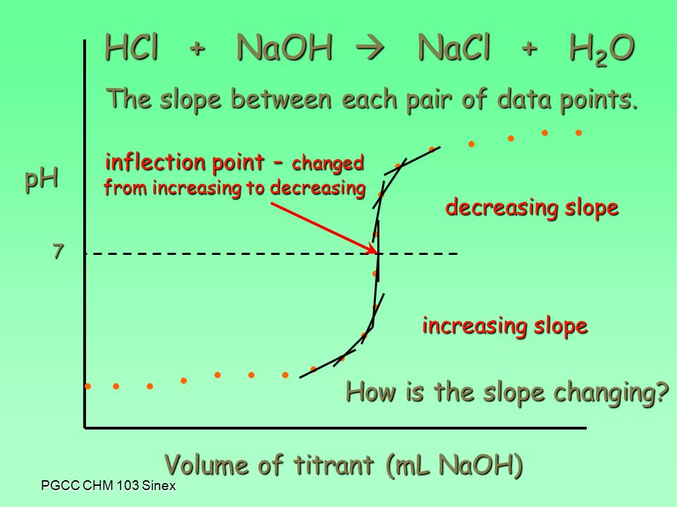 PGCC CHM 103 Sinex pH Volume of titrant (mL NaOH) HCl + NaOH  NaCl + H 2 O The slope between each pair of data points.