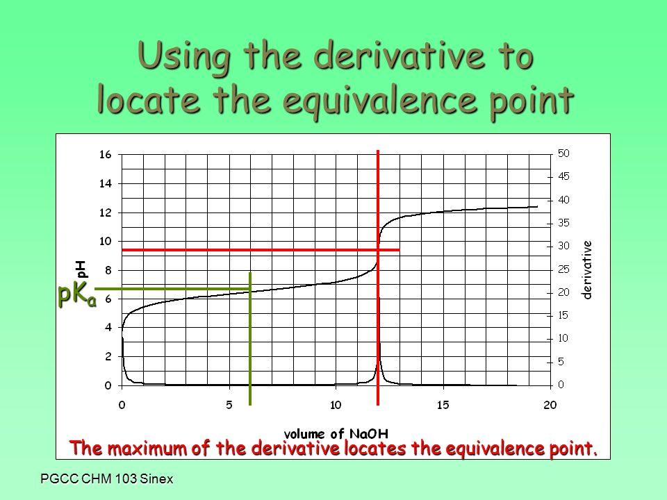 PGCC CHM 103 Sinex Using the derivative to locate the equivalence point pK a The maximum of the derivative locates the equivalence point.
