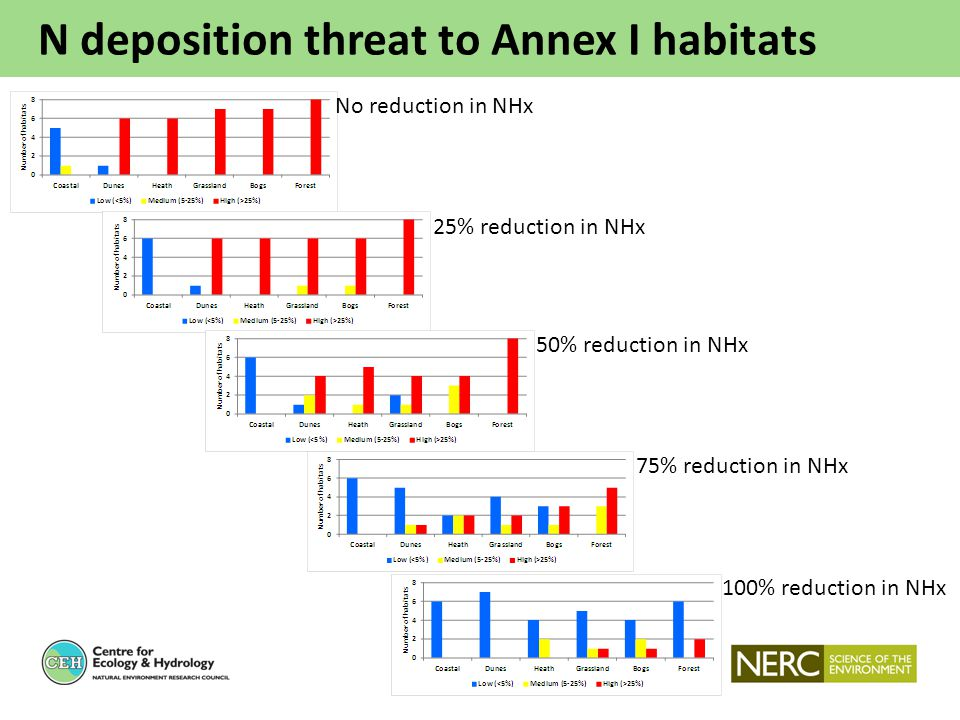 N deposition threat to Annex I habitats No reduction in NHx 25% reduction in NHx 50% reduction in NHx 75% reduction in NHx 100% reduction in NHx