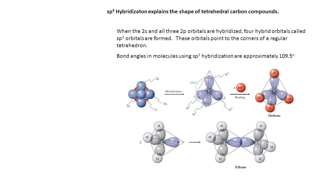 sp 3 Hybridizaton explains the shape of tetrahedral carbon compounds.
