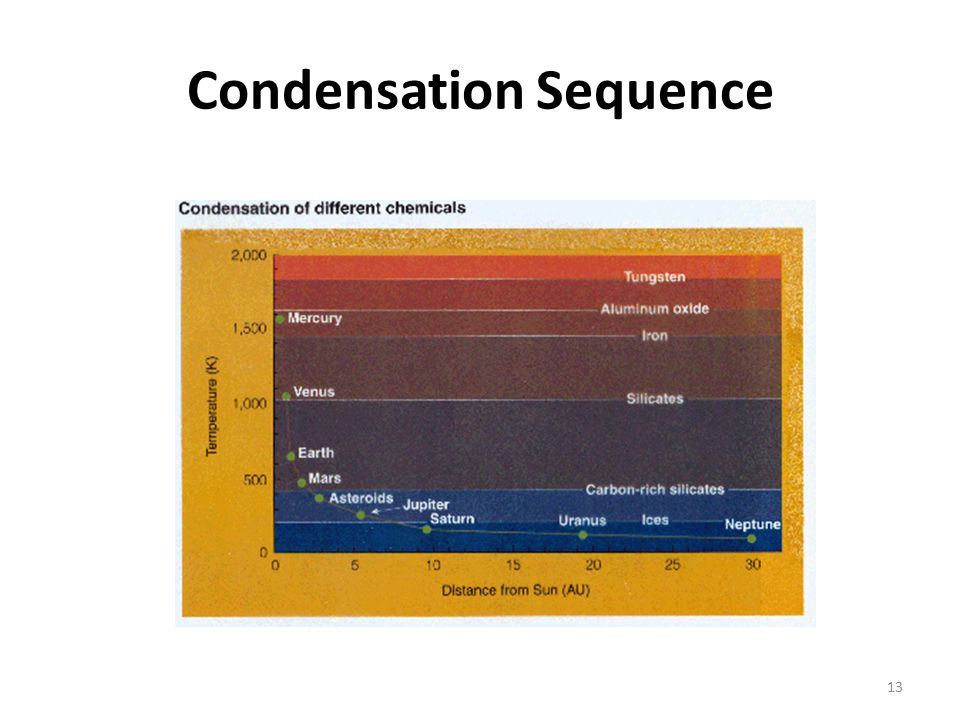 Condensation Sequence 13