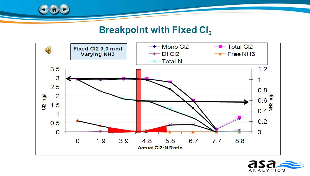 Breakpoint with Fixed Cl 2