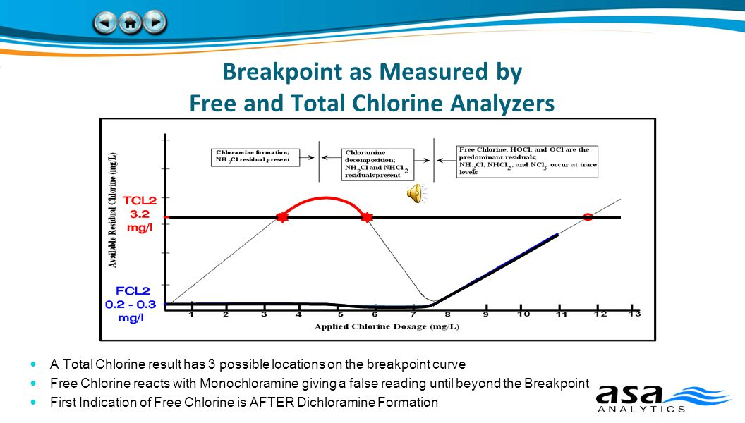 Breakpoint as Measured by Free and Total Chlorine Analyzers A Total Chlorine result has 3 possible locations on the breakpoint curve Free Chlorine reacts with Monochloramine giving a false reading until beyond the Breakpoint First Indication of Free Chlorine is AFTER Dichloramine Formation