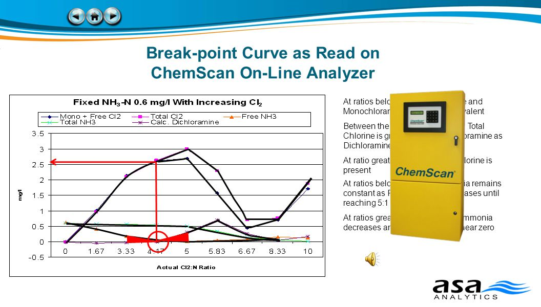 Break-point Curve as Read on ChemScan On-Line Analyzer At ratios below 5:1, Total Chlorine and Monochloramine values are equivalent Between the ratios of 5:1 and 8:1, Total Chlorine is greater than Monochloramine as Dichloramine is formed At ratio greater than 8:1, Free Chlorine is present At ratios below 5:1, Total Ammonia remains constant as Free Ammonia decreases until reaching 5:1 At ratios greater than 5:1, Total Ammonia decreases and free ammonia is near zero