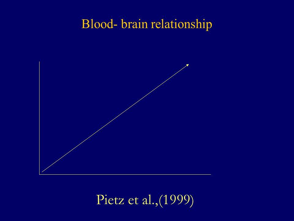 Blood- brain relationship Pietz et al.,(1999)