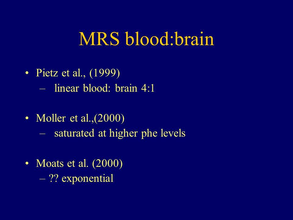 MRS blood:brain Pietz et al., (1999) –linear blood: brain 4:1 Moller et al.,(2000) –saturated at higher phe levels Moats et al.