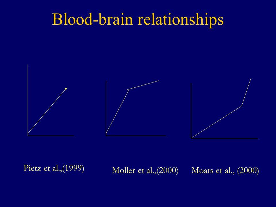 Blood-brain relationships Pietz et al.,(1999) Moller et al.,(2000) Moats et al., (2000)