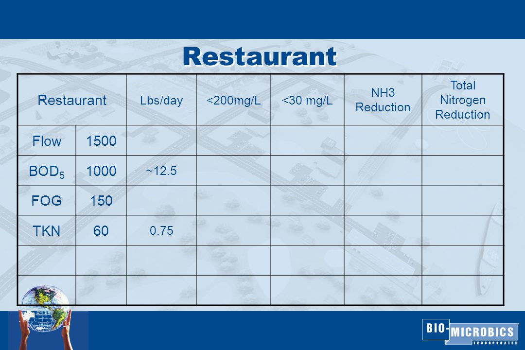 Restaurant Lbs/day<200mg/L<30 mg/L NH3 Reduction Total Nitrogen Reduction Flow1500 BOD 5 1000 ~12.5 FOG150 TKN60 0.75