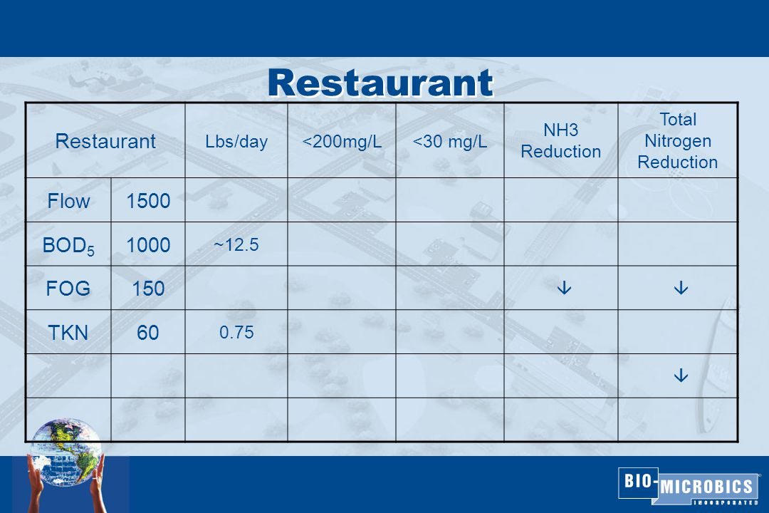 Restaurant Lbs/day<200mg/L<30 mg/L NH3 Reduction Total Nitrogen Reduction Flow1500 BOD 5 1000 ~12.5 FOG150  TKN60 0.75 