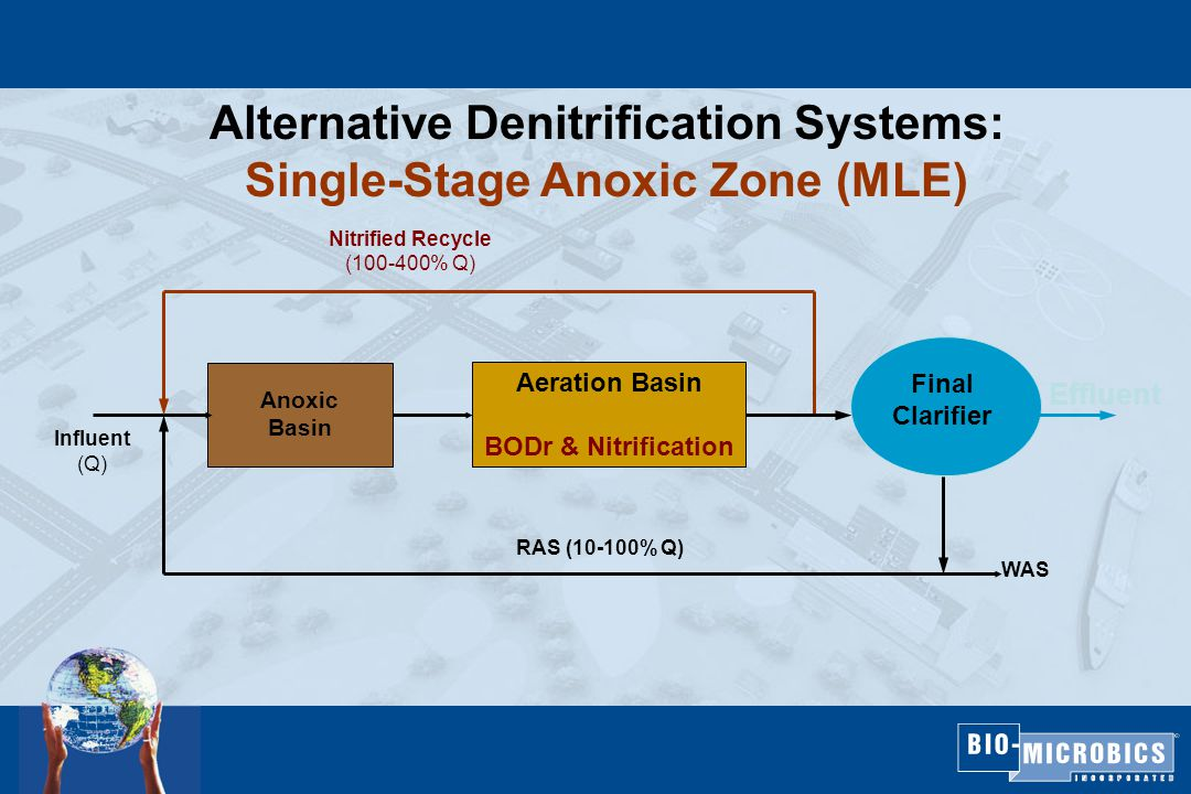 Effluent Influent (Q) Final Clarifier Nitrified Recycle (100-400% Q) RAS (10-100% Q) WAS Alternative Denitrification Systems: Single-Stage Anoxic Zone (MLE) Anoxic Basin Aeration Basin BODr & Nitrification