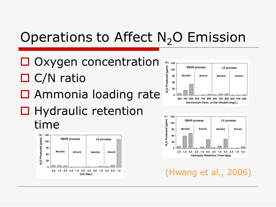 Operations to Affect N 2 O Emission  Oxygen concentration  C/N ratio  Ammonia loading rate  Hydraulic retention time (Hwang et al., 2006)