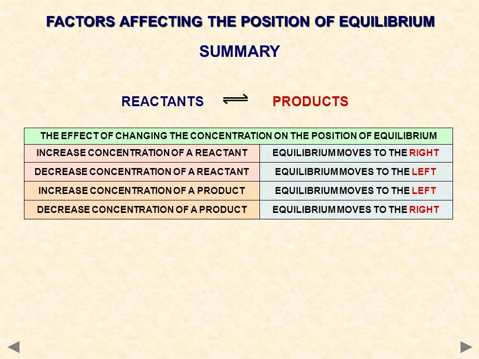 SUMMARY REACTANTS PRODUCTS INCREASE CONCENTRATION OF A REACTANTEQUILIBRIUM MOVES TO THE RIGHT THE EFFECT OF CHANGING THE CONCENTRATION ON THE POSITION OF EQUILIBRIUM DECREASE CONCENTRATION OF A REACTANTEQUILIBRIUM MOVES TO THE LEFT INCREASE CONCENTRATION OF A PRODUCTEQUILIBRIUM MOVES TO THE LEFT DECREASE CONCENTRATION OF A PRODUCTEQUILIBRIUM MOVES TO THE RIGHT FACTORS AFFECTING THE POSITION OF EQUILIBRIUM