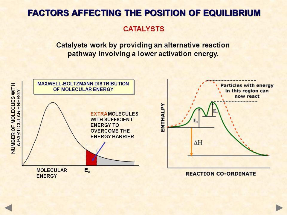 CATALYSTS FACTORS AFFECTING THE POSITION OF EQUILIBRIUM EaEa MAXWELL-BOLTZMANN DISTRIBUTION OF MOLECULAR ENERGY EXTRA MOLECULES WITH SUFFICIENT ENERGY TO OVERCOME THE ENERGY BARRIER MOLECULAR ENERGY NUMBER OF MOLECUES WITH A PARTICULAR ENERGY Catalysts work by providing an alternative reaction pathway involving a lower activation energy.