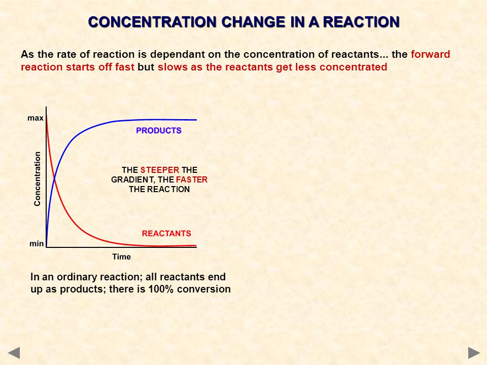 In an ordinary reaction; all reactants end up as products; there is 100% conversion CONCENTRATION CHANGE IN A REACTION As the rate of reaction is dependant on the concentration of reactants...