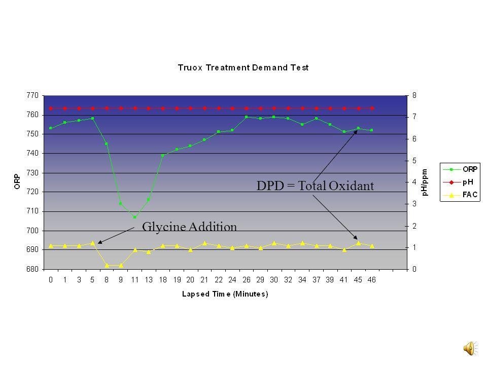 Glycine Addition