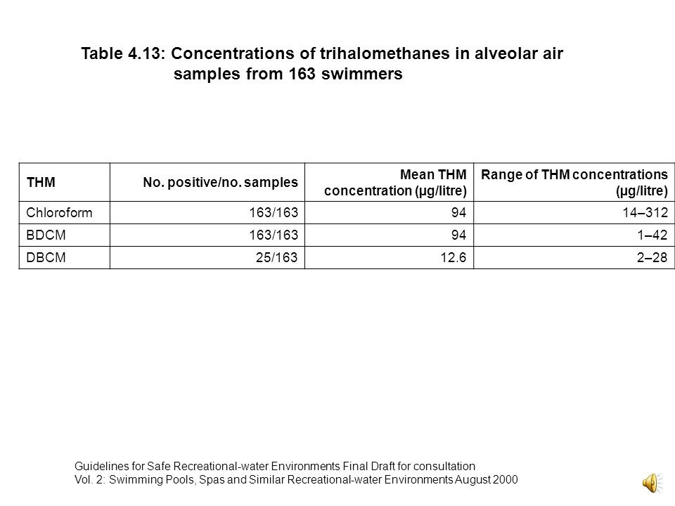 Table 4.13: Concentrations of trihalomethanes in alveolar air samples from 163 swimmers THMNo.