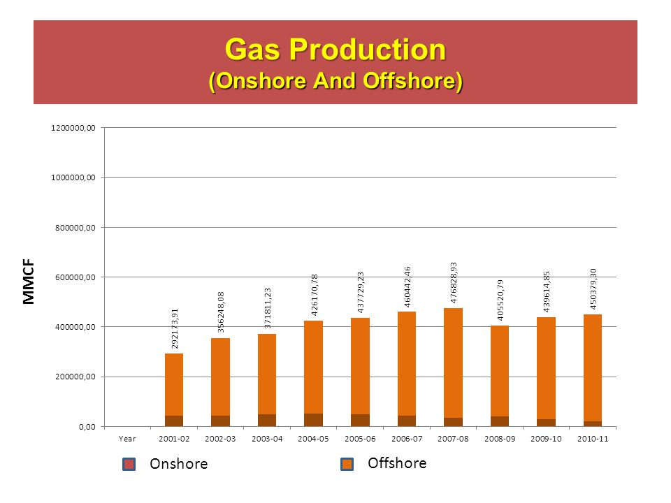 Gas Production (Onshore And Offshore) Offshore Onshore MMCF