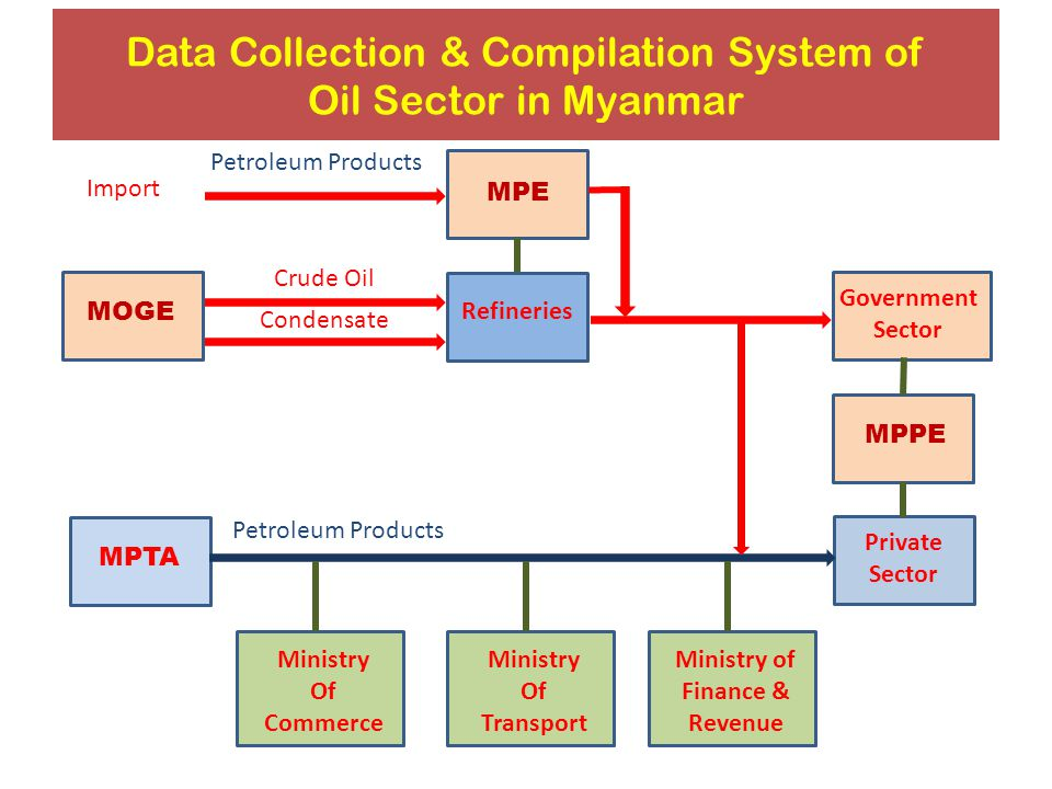 Data Collection & Compilation System of Oil Sector in Myanmar MOGE MPTA Crude Oil Condensate Refineries Petroleum Products MPE Government Sector MPPE Private Sector Petroleum Products Ministry Of Commerce Ministry Of Transport Ministry of Finance & Revenue Import