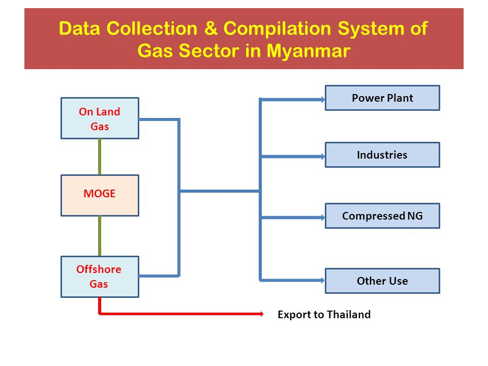 Data Collection & Compilation System of Gas Sector in Myanmar On Land Gas Offshore Gas MOGE Power Plant Other Use Compressed NG Industries Export to Thailand