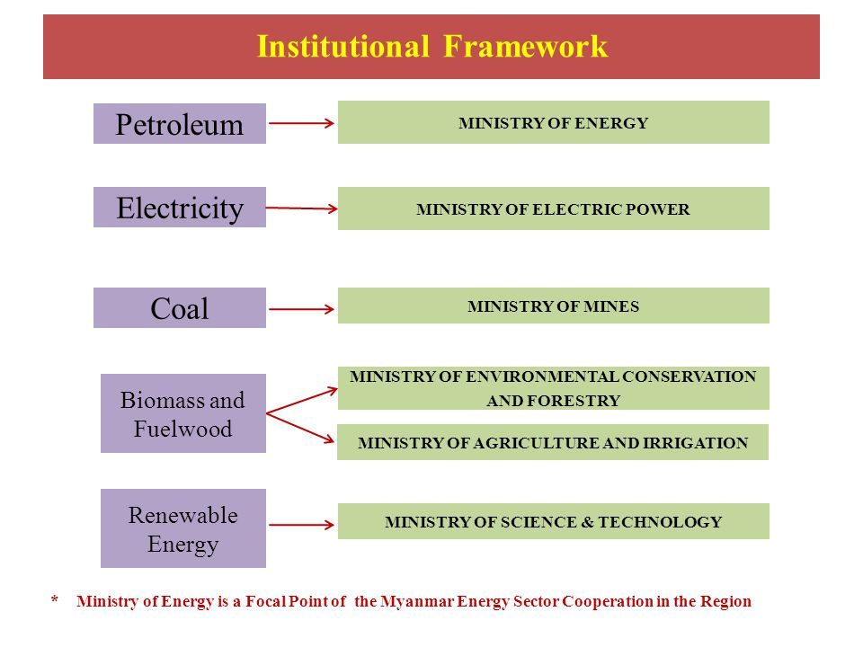 Petroleum Electricity Coal Renewable Energy MINISTRY OF ENERGY MINISTRY OF ELECTRIC POWER MINISTRY OF MINES MINISTRY OF ENVIRONMENTAL CONSERVATION AND FORESTRY MINISTRY OF AGRICULTURE AND IRRIGATION MINISTRY OF SCIENCE & TECHNOLOGY *Ministry of Energy is a Focal Point of the Myanmar Energy Sector Cooperation in the Region Biomass and Fuelwood Institutional Framework