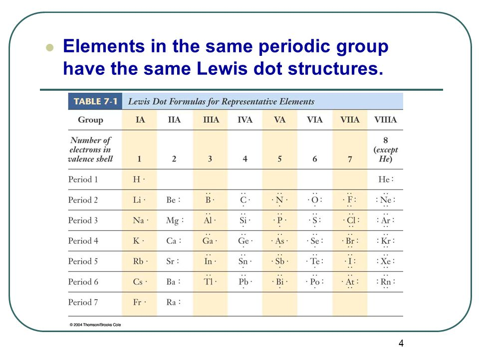 4 Elements in the same periodic group have the same Lewis dot structures.
