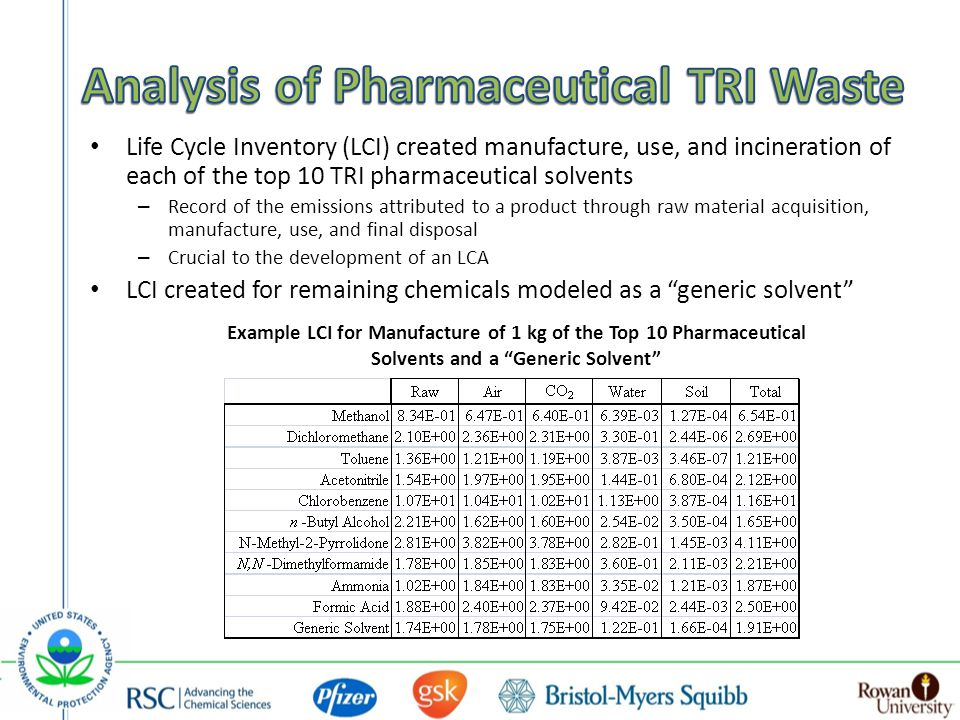 Life Cycle Inventory (LCI) created manufacture, use, and incineration of each of the top 10 TRI pharmaceutical solvents – Record of the emissions attributed to a product through raw material acquisition, manufacture, use, and final disposal – Crucial to the development of an LCA LCI created for remaining chemicals modeled as a generic solvent Example LCI for Manufacture of 1 kg of the Top 10 Pharmaceutical Solvents and a Generic Solvent