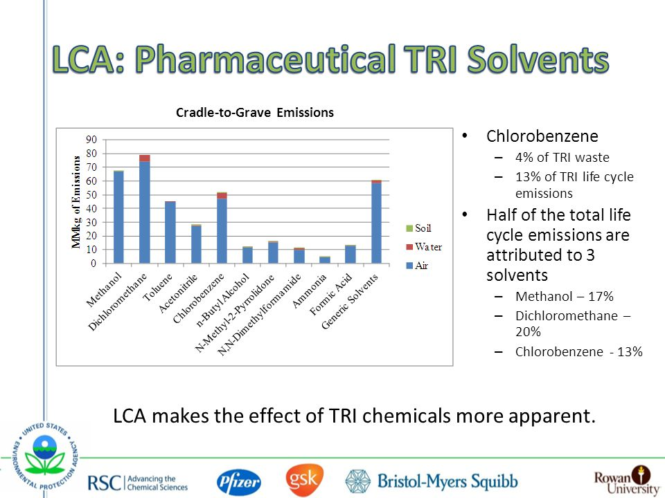 Cradle-to-Grave Emissions Chlorobenzene – 4% of TRI waste – 13% of TRI life cycle emissions Half of the total life cycle emissions are attributed to 3 solvents – Methanol – 17% – Dichloromethane – 20% – Chlorobenzene - 13% LCA makes the effect of TRI chemicals more apparent.