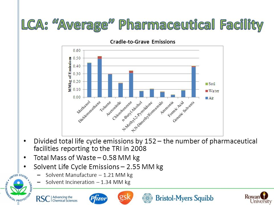 Cradle-to-Grave Emissions Divided total life cycle emissions by 152 – the number of pharmaceutical facilities reporting to the TRI in 2008 Total Mass of Waste – 0.58 MM kg Solvent Life Cycle Emissions – 2.55 MM kg – Solvent Manufacture – 1.21 MM kg – Solvent Incineration – 1.34 MM kg