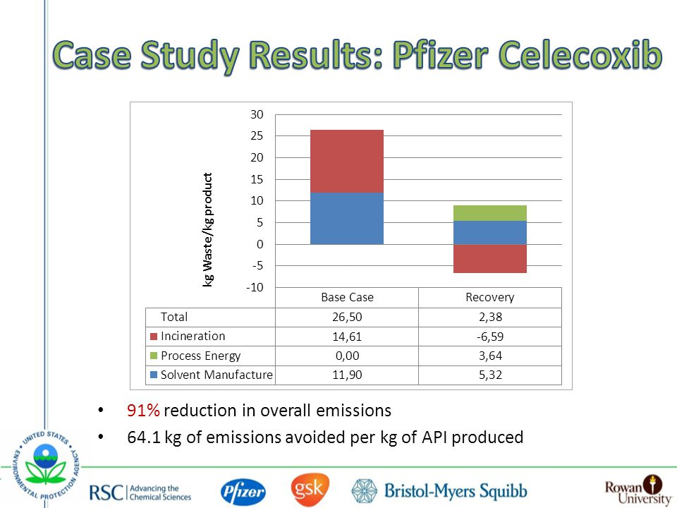 91% reduction in overall emissions 64.1 kg of emissions avoided per kg of API produced