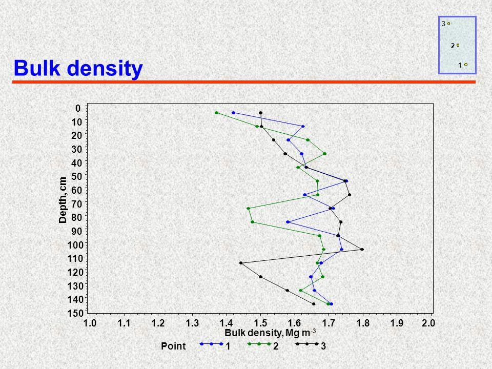 Bulk density 1 2 3