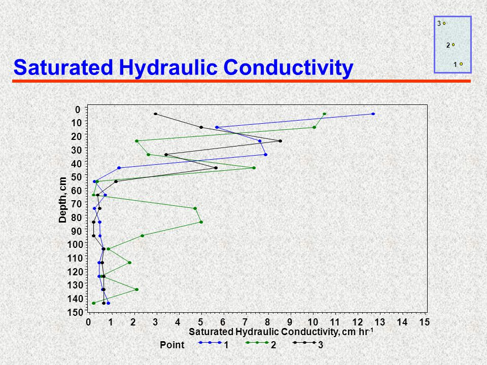 Saturated Hydraulic Conductivity 1 2 3