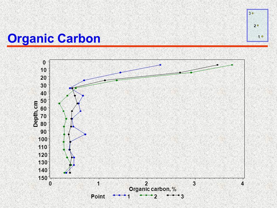Organic Carbon 1 2 3
