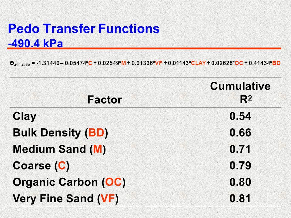 Pedo Transfer Functions -490.4 kPa Factor Cumulative R 2 Clay0.54 Bulk Density (BD)0.66 Medium Sand (M)0.71 Coarse (C)0.79 Organic Carbon (OC)0.80 Very Fine Sand (VF)0.81 Θ 490.4kPa = -1.31440 – 0.05474*C + 0.02549*M + 0.01336*VF + 0.01143*CLAY + 0.02626*OC + 0.41434*BD