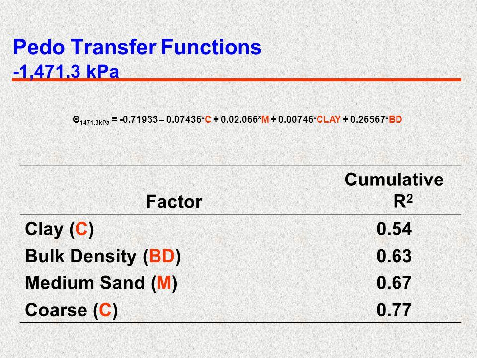 Θ 1471.3kPa = -0.71933 – 0.07436*C + 0.02.066*M + 0.00746*CLAY + 0.26567*BD Pedo Transfer Functions -1,471.3 kPa Factor Cumulative R 2 Clay (C)0.54 Bulk Density (BD)0.63 Medium Sand (M)0.67 Coarse (C)0.77