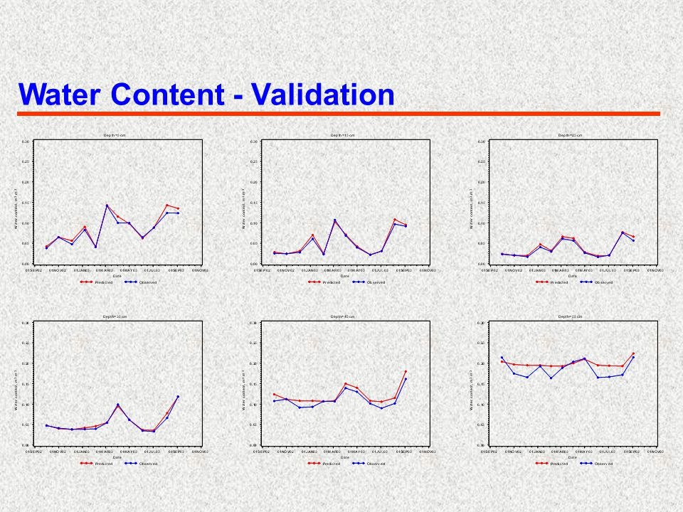 Water Content - Validation