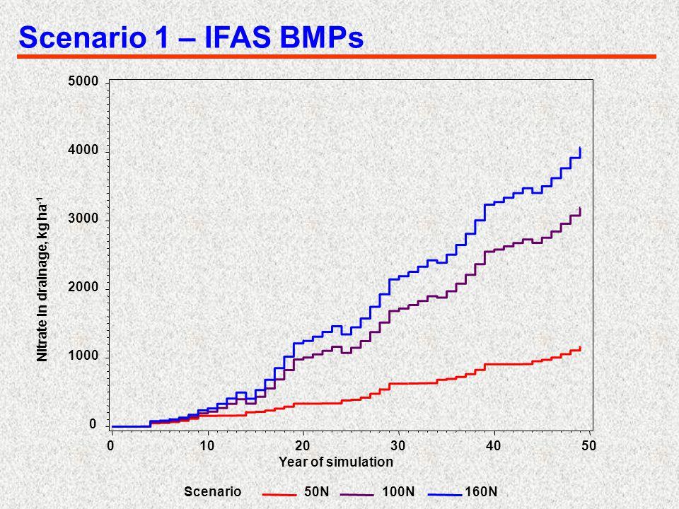 Scenario 1 – IFAS BMPs