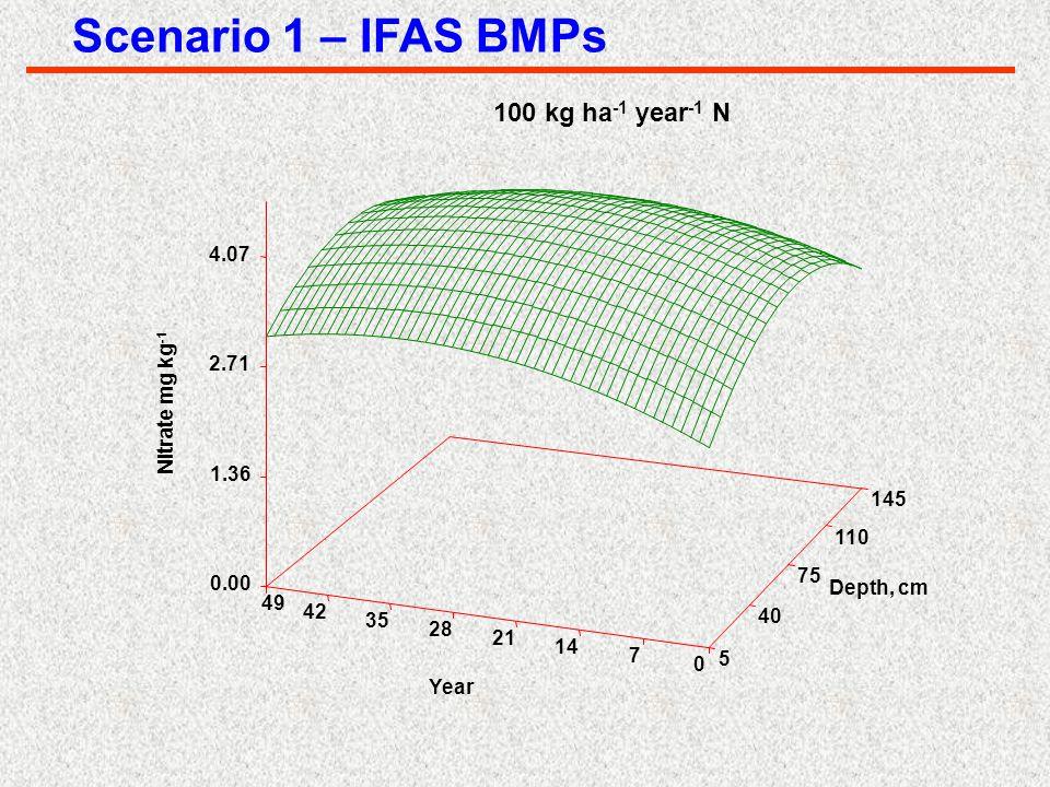 Nitrate mg kg -1 100 kg ha -1 year -1 N 5 40 75 110 145 Depth, cm 0 7 14 21 28 35 42 49 Year 0.00 1.36 2.71 4.07 Scenario 1 – IFAS BMPs