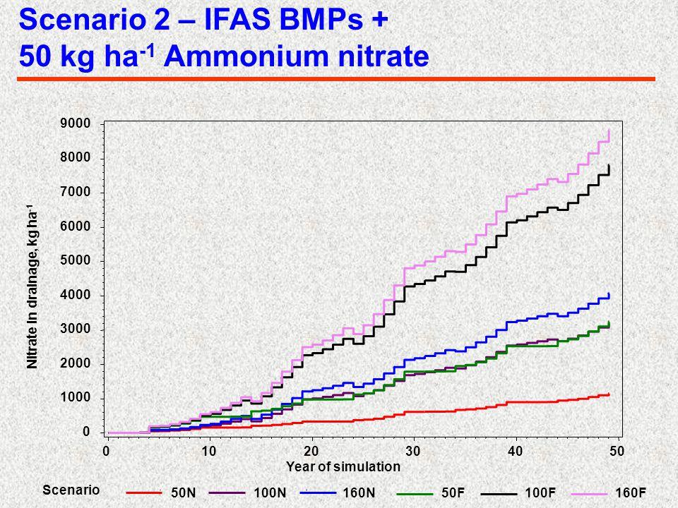 Scenario 2 – IFAS BMPs + 50 kg ha -1 Ammonium nitrate