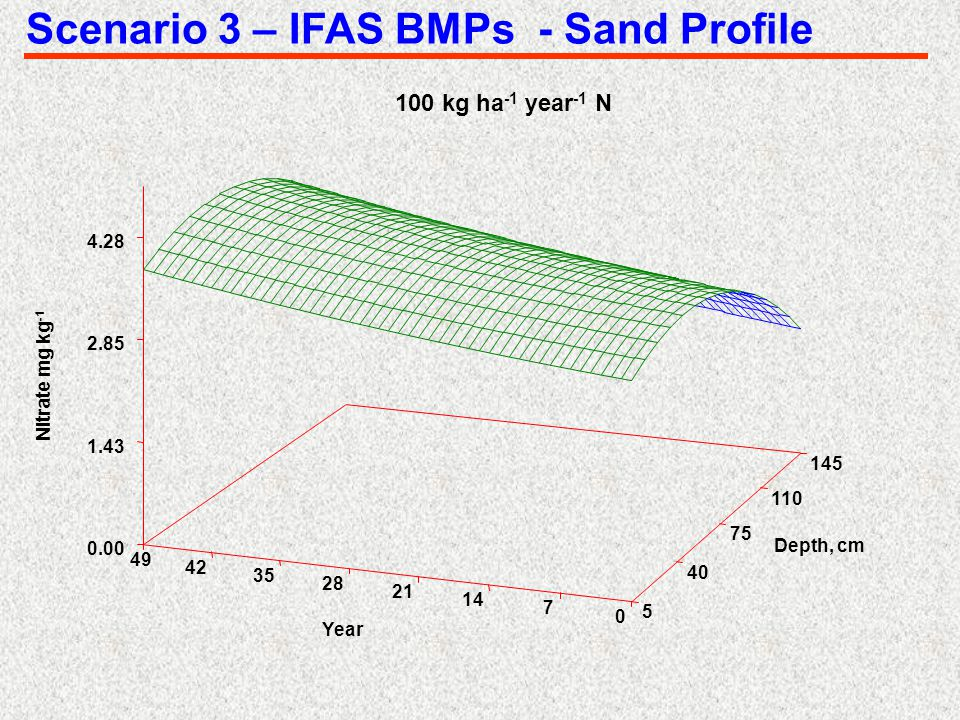 Scenario 3 – IFAS BMPs - Sand Profile