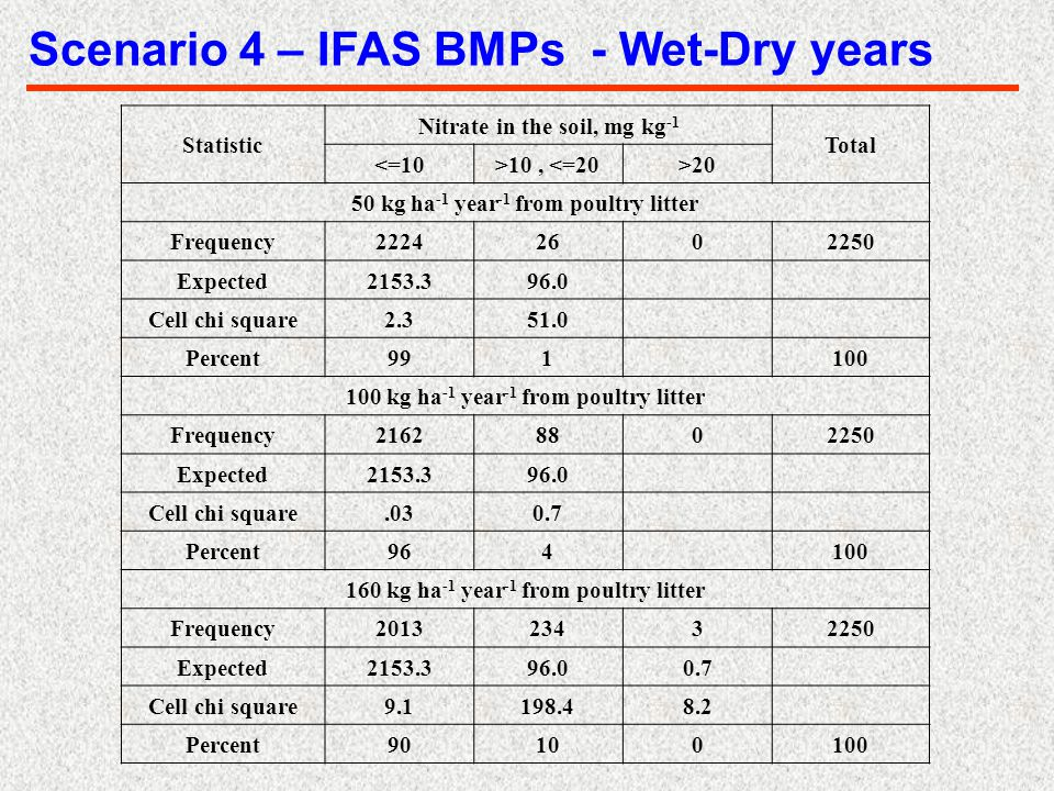 Scenario 4 – IFAS BMPs - Wet-Dry years Statistic Nitrate in the soil, mg kg -1 Total <=10>10, <=20>20 50 kg ha -1 year -1 from poultry litter Frequenc
