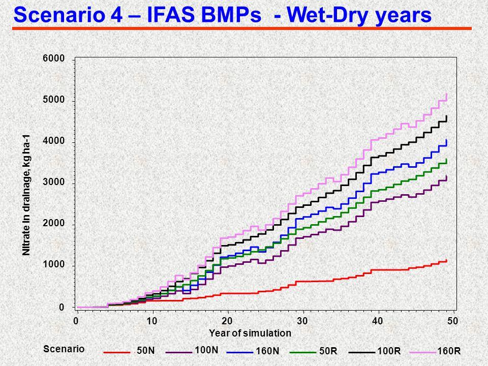 Scenario 4 – IFAS BMPs - Wet-Dry years