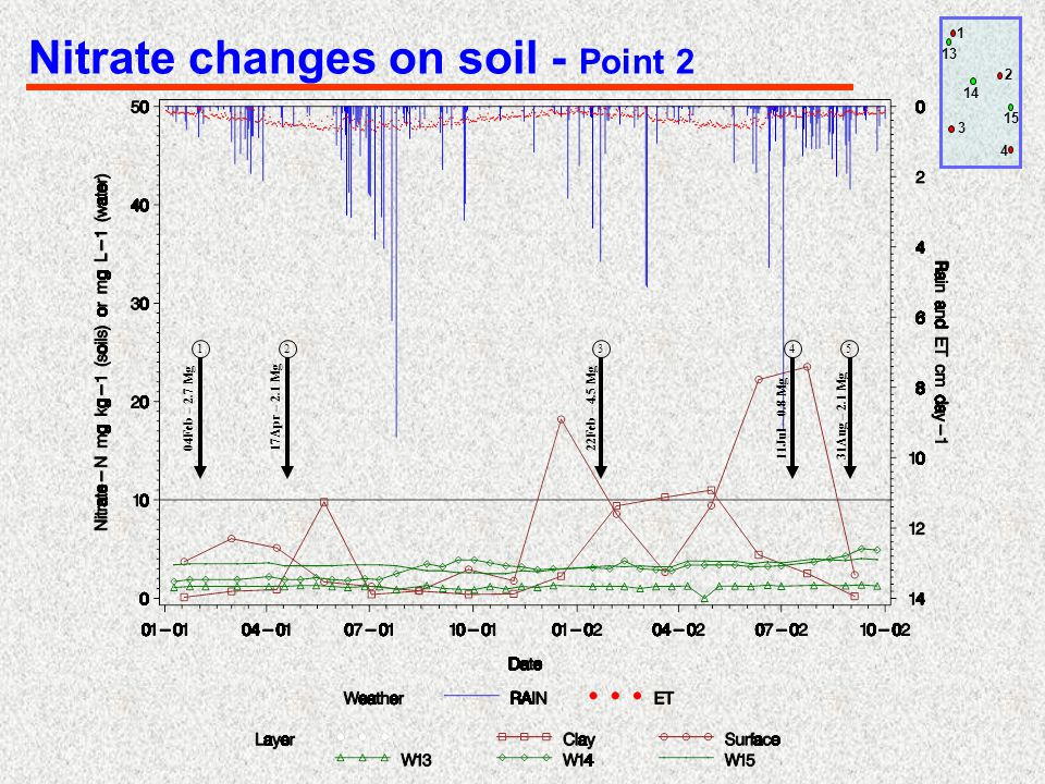 12345 04Feb – 2.7 Mg17Apr – 2.1 Mg22Feb – 4.5 Mg 11Jul – 0.8 Mg 31Aug – 2.1 Mg 1 2 3 4 13 14 15 Nitrate changes on soil - Point 2