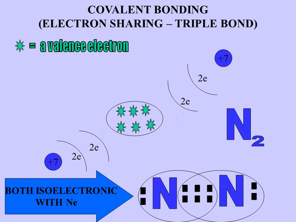 COVALENT BONDING (ELECTRON SHARING – TRIPLE BOND) +7 2e 5e 2e BOTH ISOELECTRONIC WITH Ne