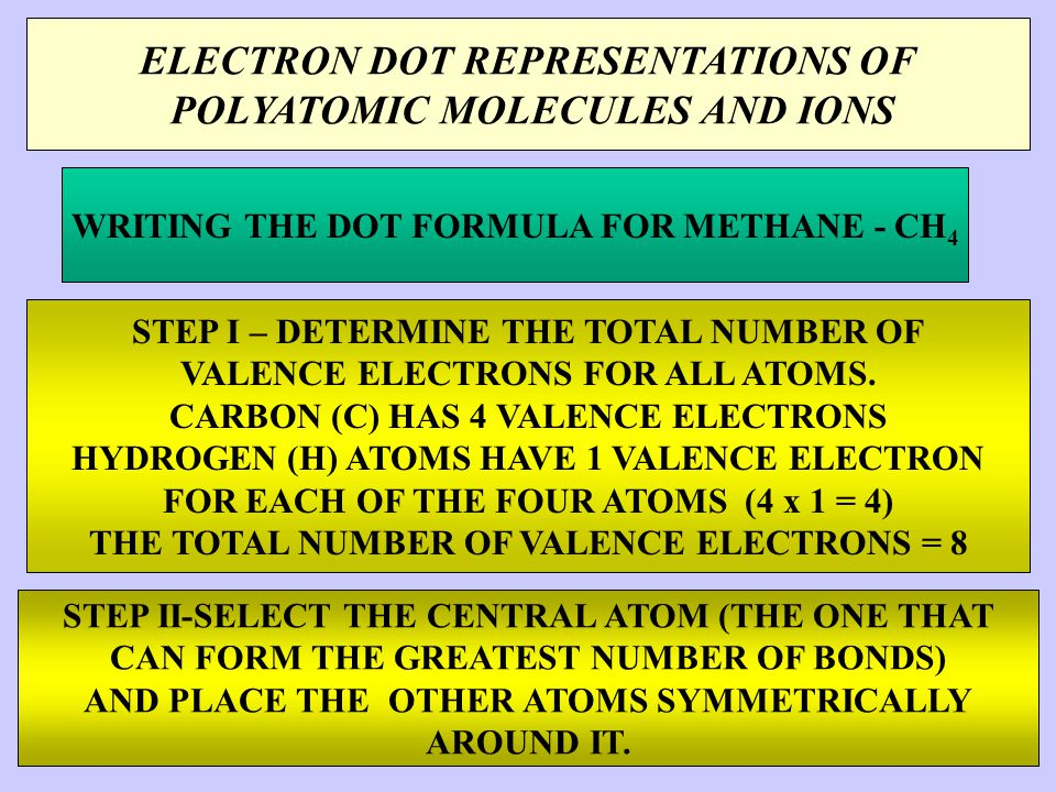 ELECTRON DOT REPRESENTATIONS OF POLYATOMIC MOLECULES AND IONS WRITING THE DOT FORMULA FOR METHANE - CH 4 STEP I – DETERMINE THE TOTAL NUMBER OF VALENCE ELECTRONS FOR ALL ATOMS.