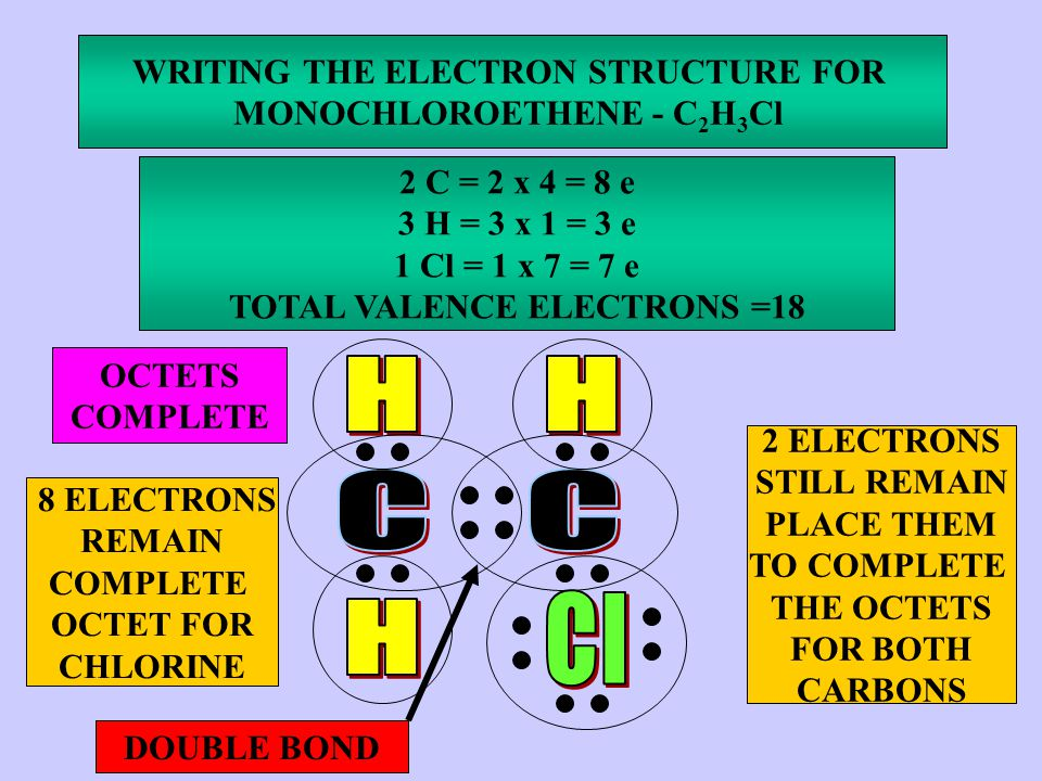 WRITING THE ELECTRON STRUCTURE FOR MONOCHLOROETHENE - C 2 H 3 Cl 2 C = 2 x 4 = 8 e 3 H = 3 x 1 = 3 e 1 Cl = 1 x 7 = 7 e TOTAL VALENCE ELECTRONS =18 8 ELECTRONS REMAIN COMPLETE OCTET FOR CHLORINE 2 ELECTRONS STILL REMAIN PLACE THEM TO COMPLETE THE OCTETS FOR BOTH CARBONS OCTETS COMPLETE DOUBLE BOND