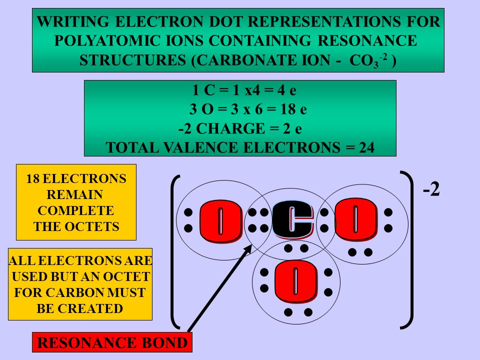 WRITING ELECTRON DOT REPRESENTATIONS FOR POLYATOMIC IONS CONTAINING RESONANCE STRUCTURES (CARBONATE ION - CO 3 -2 ) 1 C = 1 x4 = 4 e 3 O = 3 x 6 = 18 e -2 CHARGE = 2 e TOTAL VALENCE ELECTRONS = 24 18 ELECTRONS REMAIN COMPLETE THE OCTETS ALL ELECTRONS ARE USED BUT AN OCTET FOR CARBON MUST BE CREATED -2 RESONANCE BOND