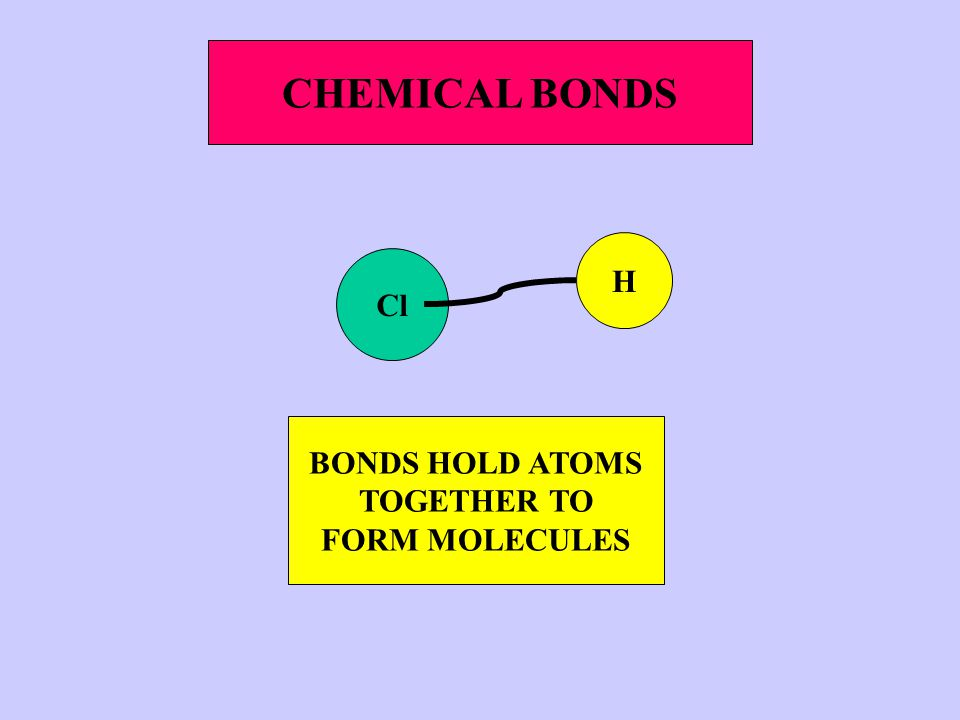 Cl H CHEMICAL BONDS BONDS HOLD ATOMS TOGETHER TO FORM MOLECULES