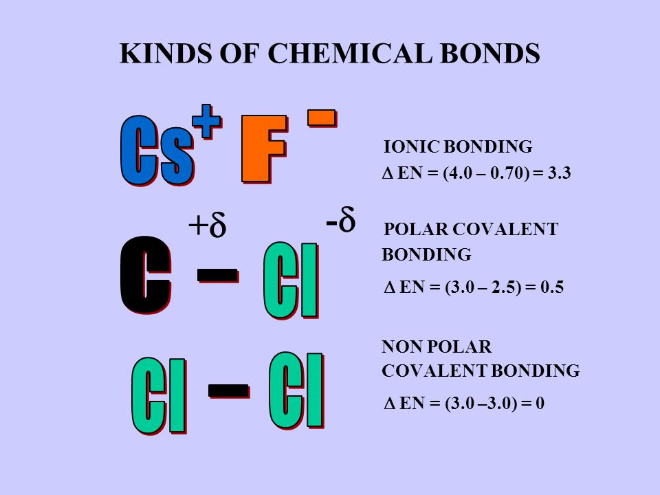 -- ++ KINDS OF CHEMICAL BONDS IONIC BONDING  EN = (4.0 – 0.70) = 3.3 POLAR COVALENT BONDING  EN = (3.0 – 2.5) = 0.5 NON POLAR COVALENT BONDING  EN = (3.0 –3.0) = 0